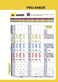 Pro Anker Übersicht (Deutsch)